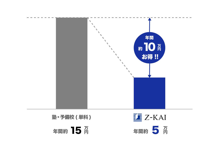 Z会費用_予備校との比較