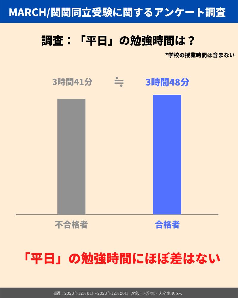 MARCH_関関同立の勉強時間_平日