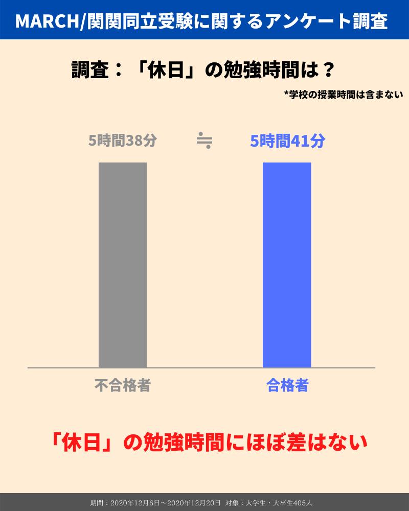 MARCH_関関同立の勉強時間_休日